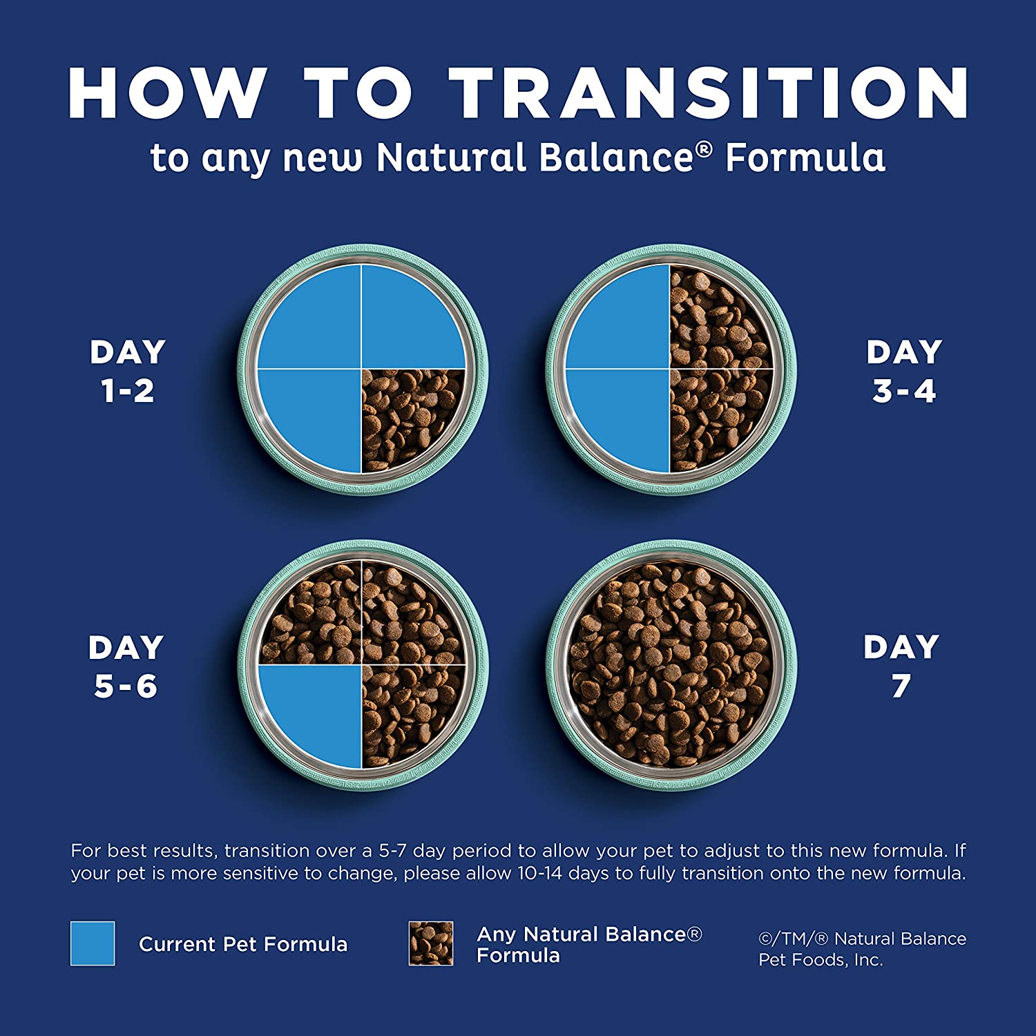 How to transition dogs to Natural Balance dog food